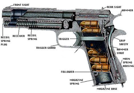 1911 CUT-AWAY on handgun illustrations, handgun drawings, handgun prototypes, handgun components, handgun power, handgun accessories, handgun dimensions, handgun blueprints, handgun safety, handgun concepts, handgun information, handgun diagrams, handgun parts,